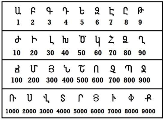 Armenian Alphabet, Numerals